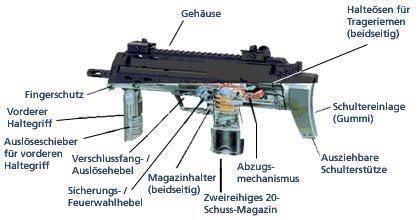 maschinenpistolen für personenschützer